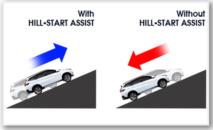 Fitur Daihatsu Terios menyediakan Hill Start Assist